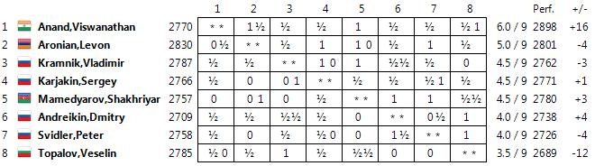 tabela po rundzie 9